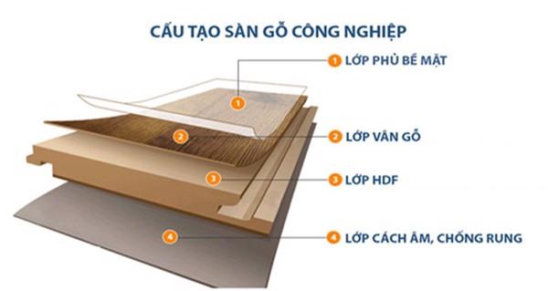 Địa chỉ bán sàn gỗ công nghiệp tại Hưng Yên giá rẻ