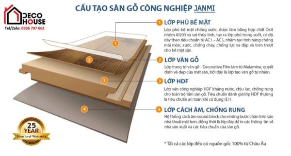 Cấu tạo sàn gỗ công nghiệp Janmi